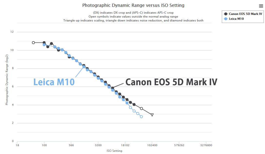 EOS 5D IVに匹敵するライカM10のダイナミックレンジ